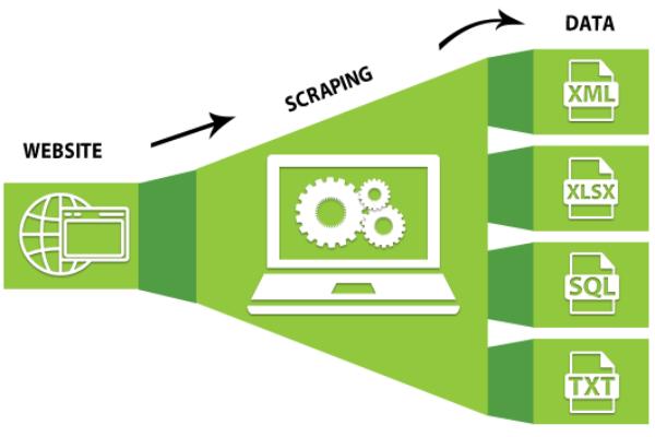 ¿De qué se trata el web scraping?